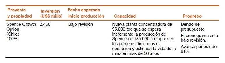 Proyecto SGO