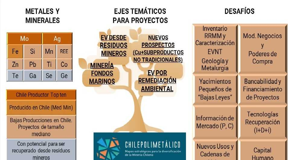 Chile polimetálico ejes temáticos